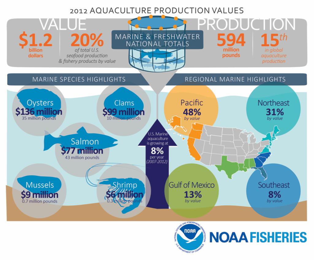 NOAA-grow-chart